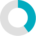 40 percent blue ring