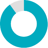 90 percent blue ring
